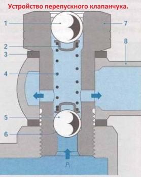 Устройство перепускного клапана. Они все индентичные по устройству что от КАМАЗ а, МАЗ а, КРАЗ а, Мерса или Японца. 1 шарик-заглушка 2 упорная тарелка 3 уплотнительная медная шайба 2шт 4 пружина, которая и задаёт нужное давление в над плунжерной полости т.н.В.д 5 шариковый клапанчук он должен плотно при плотно прилегать к своему седлу в корпусе клапана 7 6 аллюминевый корпус т.н.В.д 7 корпус клапана 8 BANJO фитинг который уходи в бак - Устройство перепускного клапана..jpg